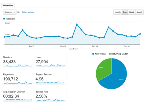 athletereg integration with google analytics